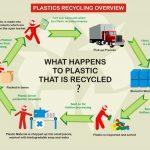 plastic recycling start-1