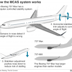 boeing737max8-mcas-malfunction-leads-to-crash